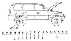 VIN nummer auto