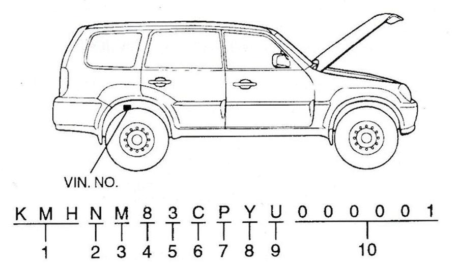 Chassisnummer uitgelegd